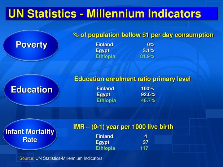 UN Statistics - Millennium Indicators