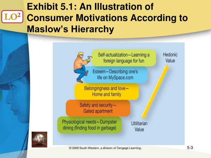 Exhibit 5 1 an illustration of consumer motivations according to maslow s hierarchy