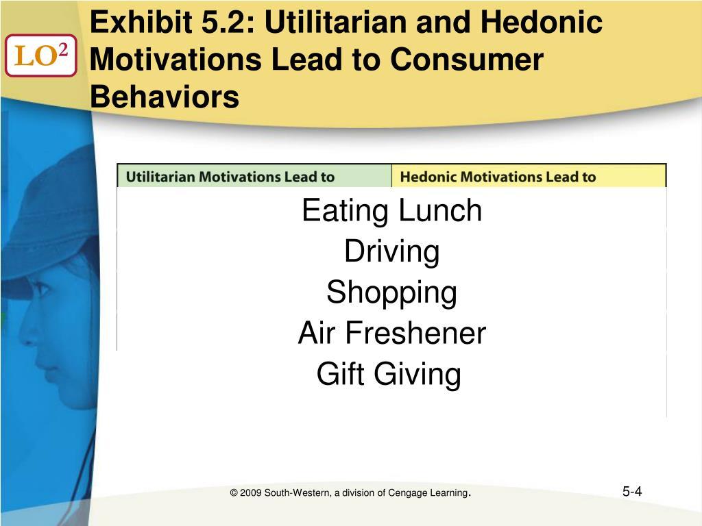 Exhibit 5.2: Utilitarian and Hedonic Motivations Lead to Consumer Behaviors
