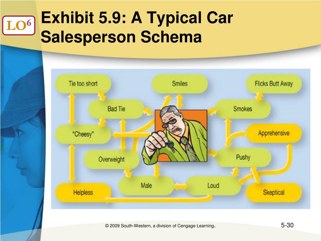 Exhibit 5.9: A Typical Car Salesperson Schema