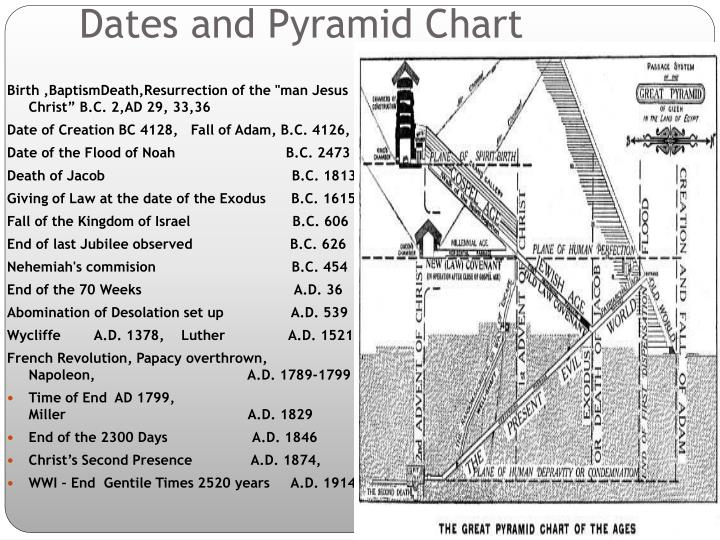 Dates and Pyramid Chart