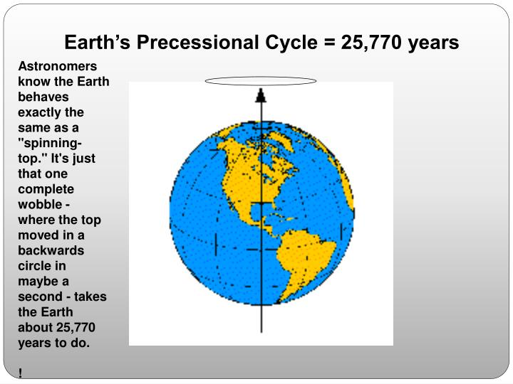 Earth's Precessional Cycle = 25,770 years