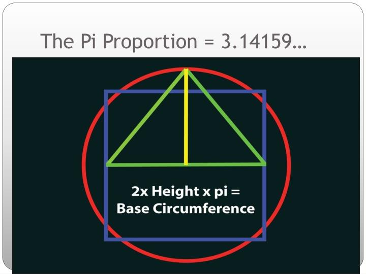 The Pi Proportion = 3.14159…