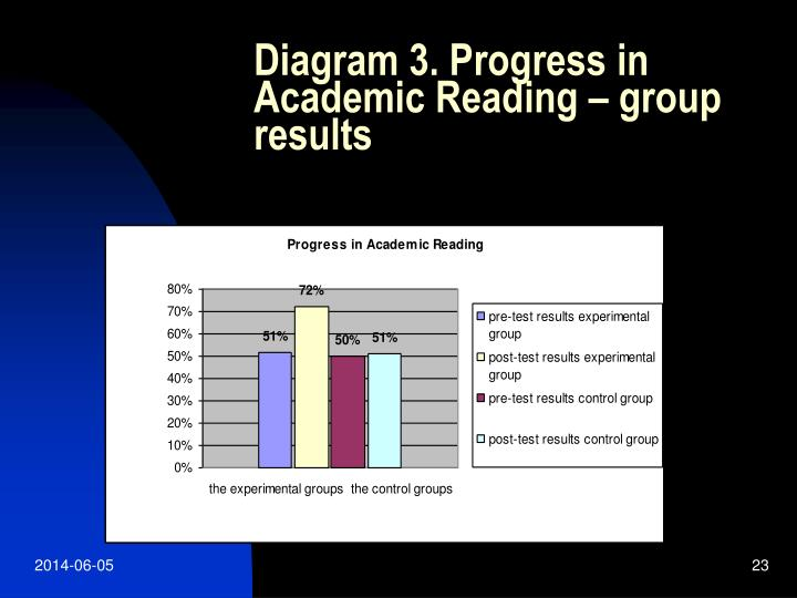 Diagram 3. Progress in Academic Reading – group results