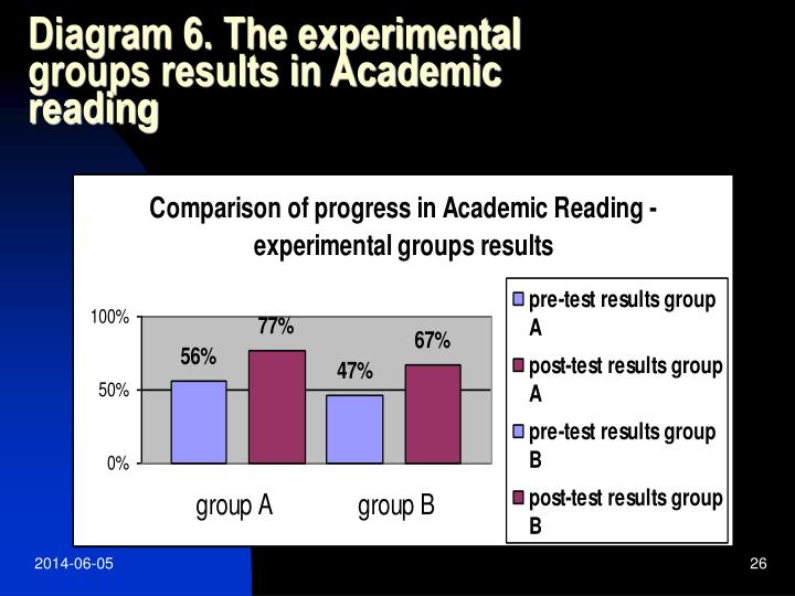 Diagram 6. The experimental groups results in Academic reading