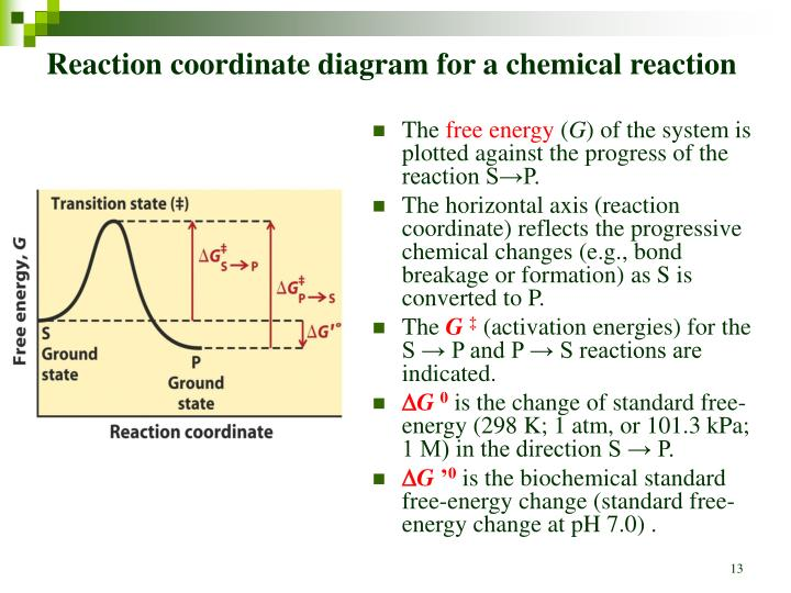 Reaction coordinate diagram for a chemical reaction