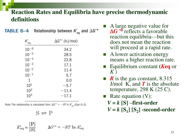 Reaction Rates and Equilibria have precise thermodynamic definitions