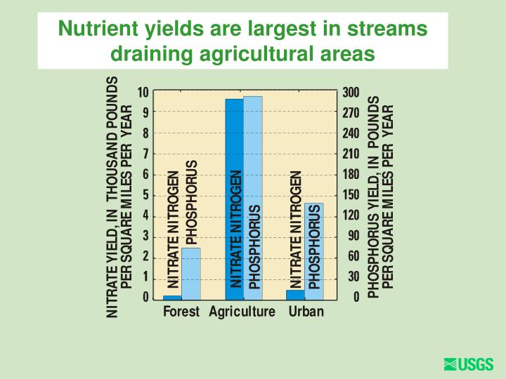 Nutrient yields are largest in streams