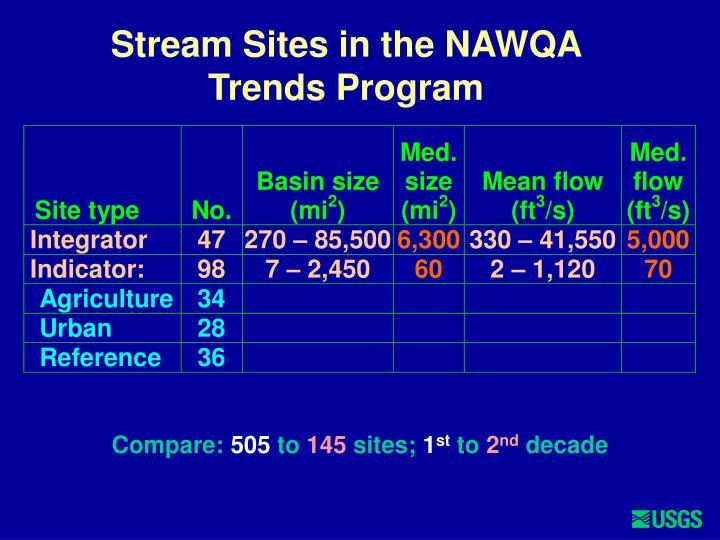 Stream Sites in the NAWQA Trends Program