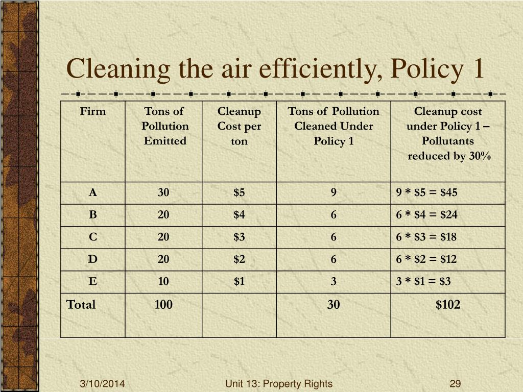 Cleaning the air efficiently, Policy 1