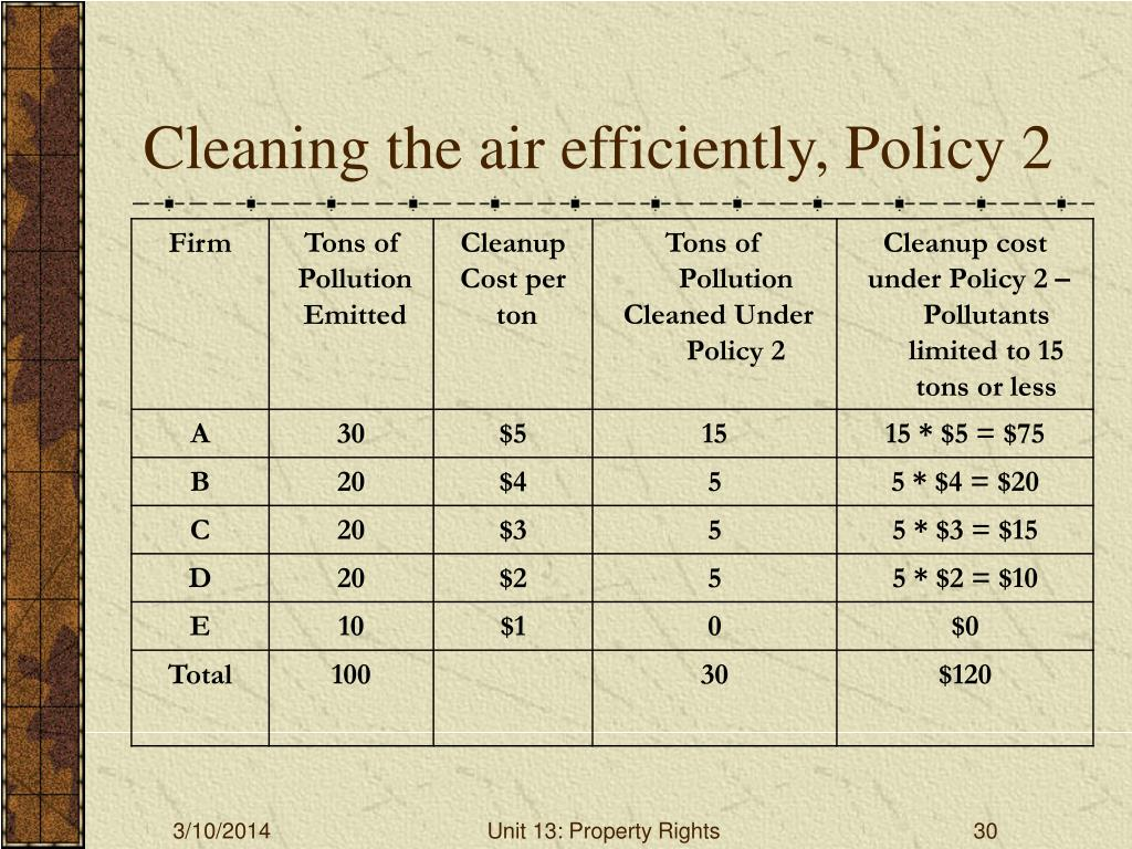 Cleaning the air efficiently, Policy 2