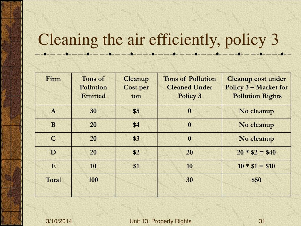Cleaning the air efficiently, policy 3