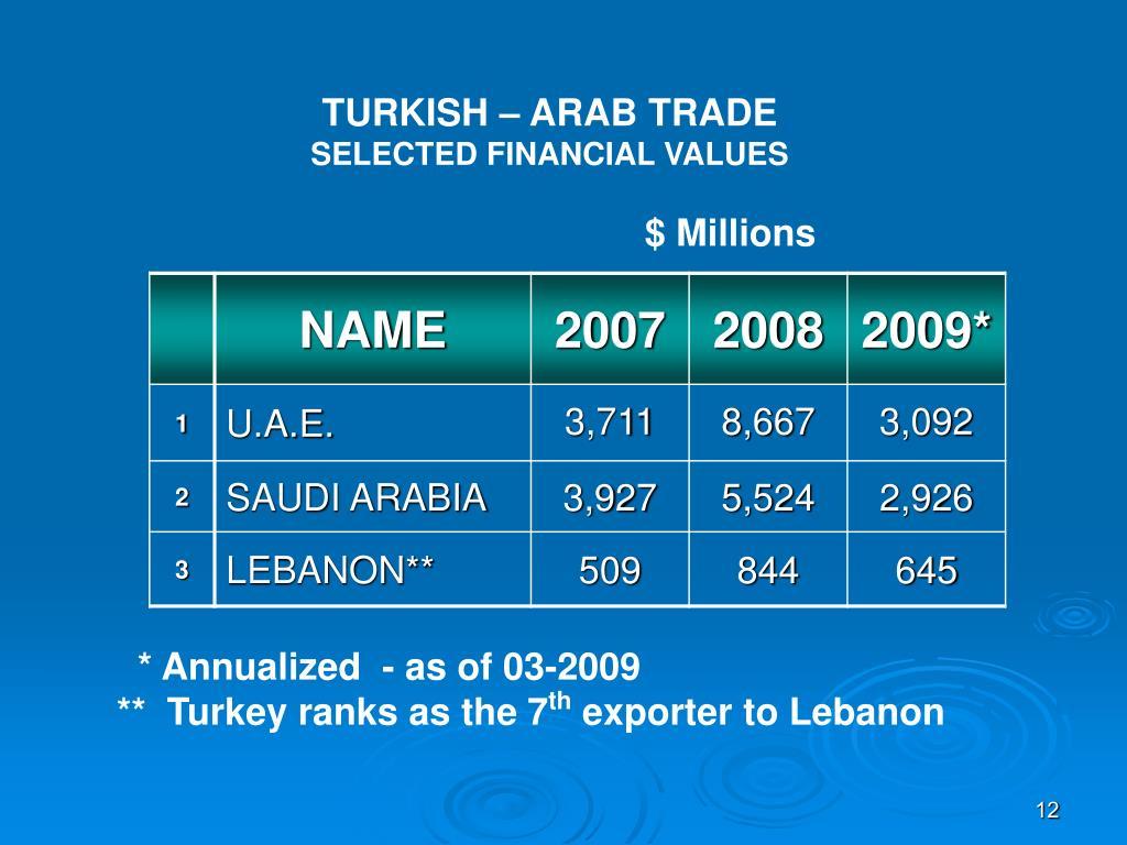 TURKISH – ARAB TRADE