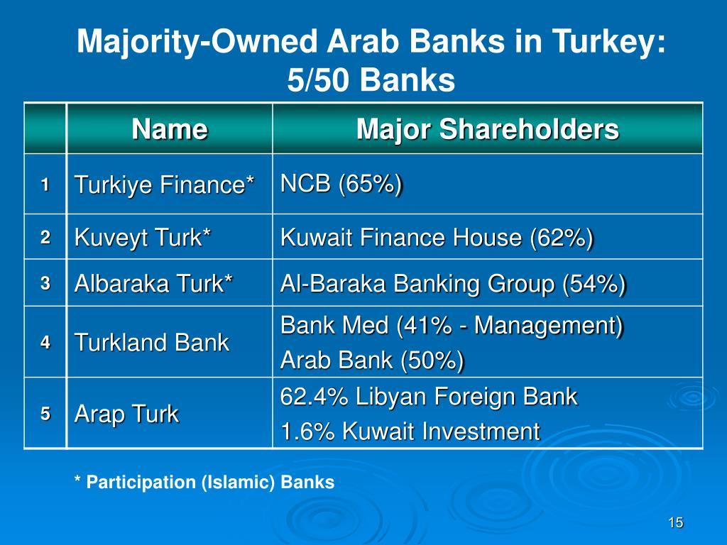 Majority-Owned Arab Banks in Turkey: 5/50 Banks
