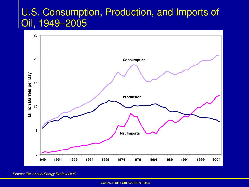 U.S. Consumption, Production, and Imports of Oil, 1949–2005