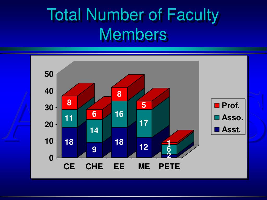 Total Number of Faculty Members