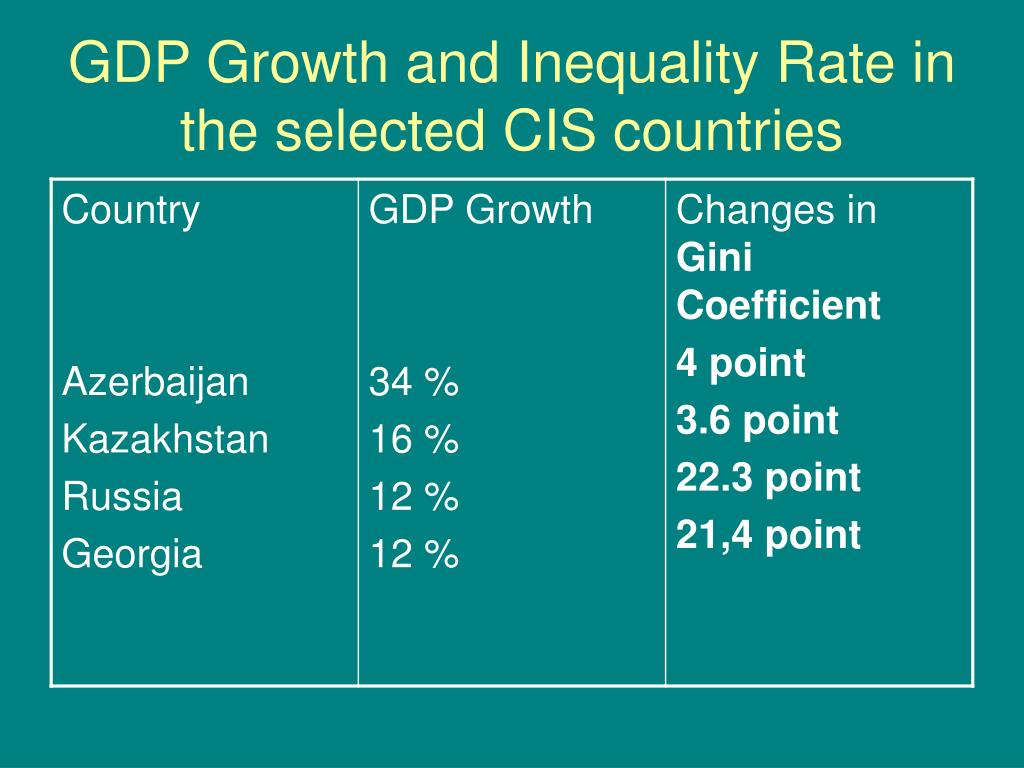 GDP Growth and Inequality Rate in the selected CIS countries