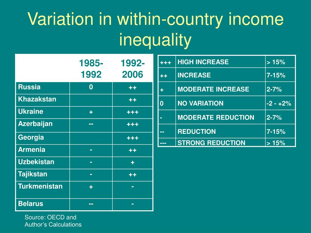 Variation in within-country income inequality