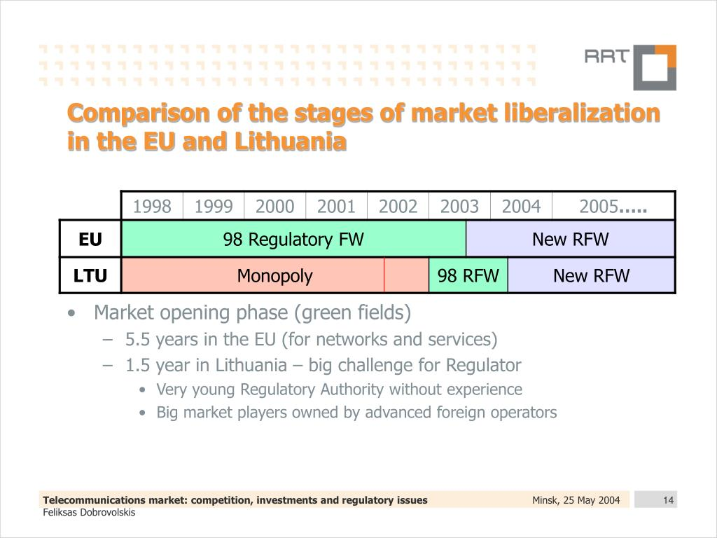 Comparison of the stages of market liberalization in the EU and Lithuania