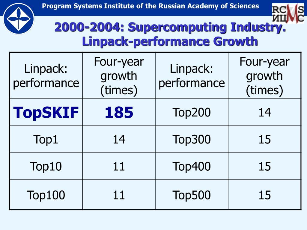 2000-2004: Supercomputing Industry. Linpack-performance Growth