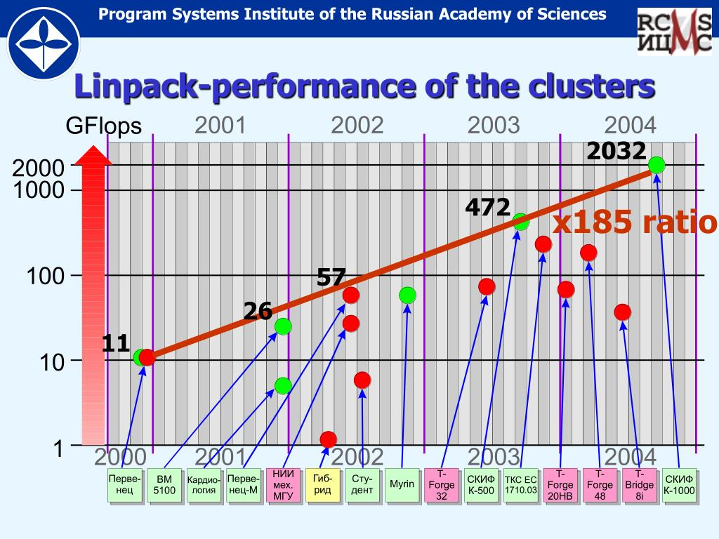 Linpack-performance of the clusters