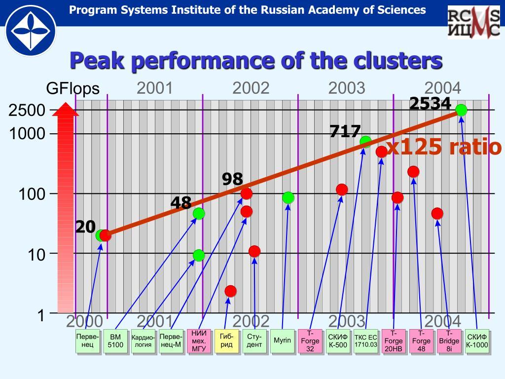 Peak performance of the clusters