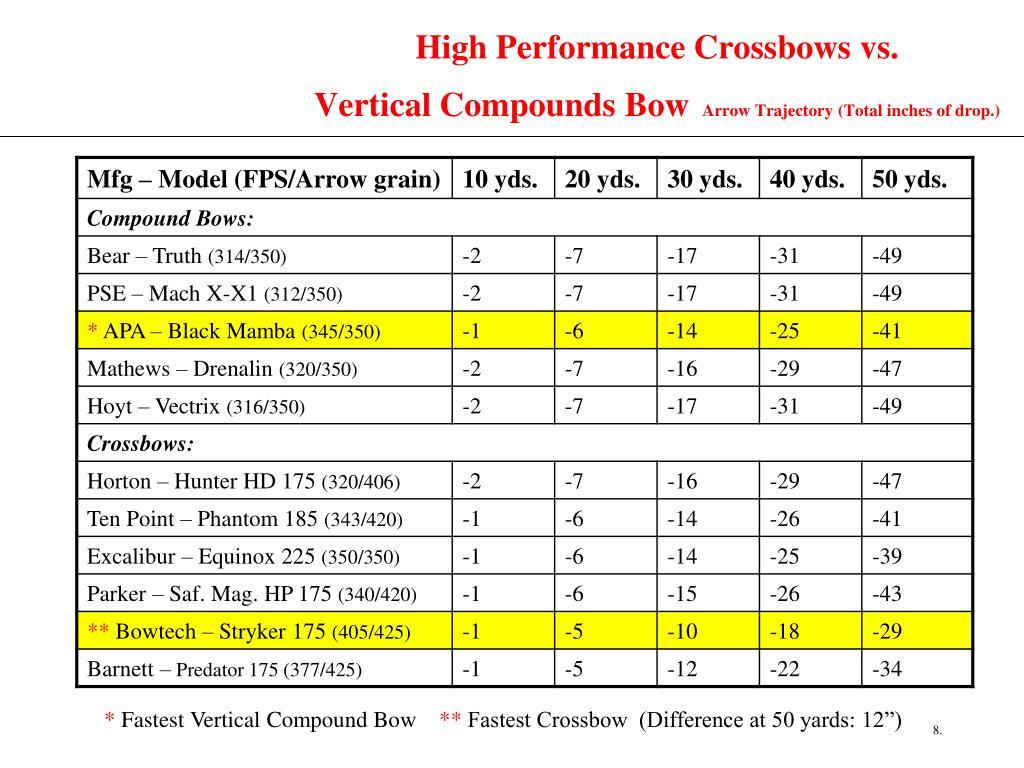 High Performance Crossbows vs.