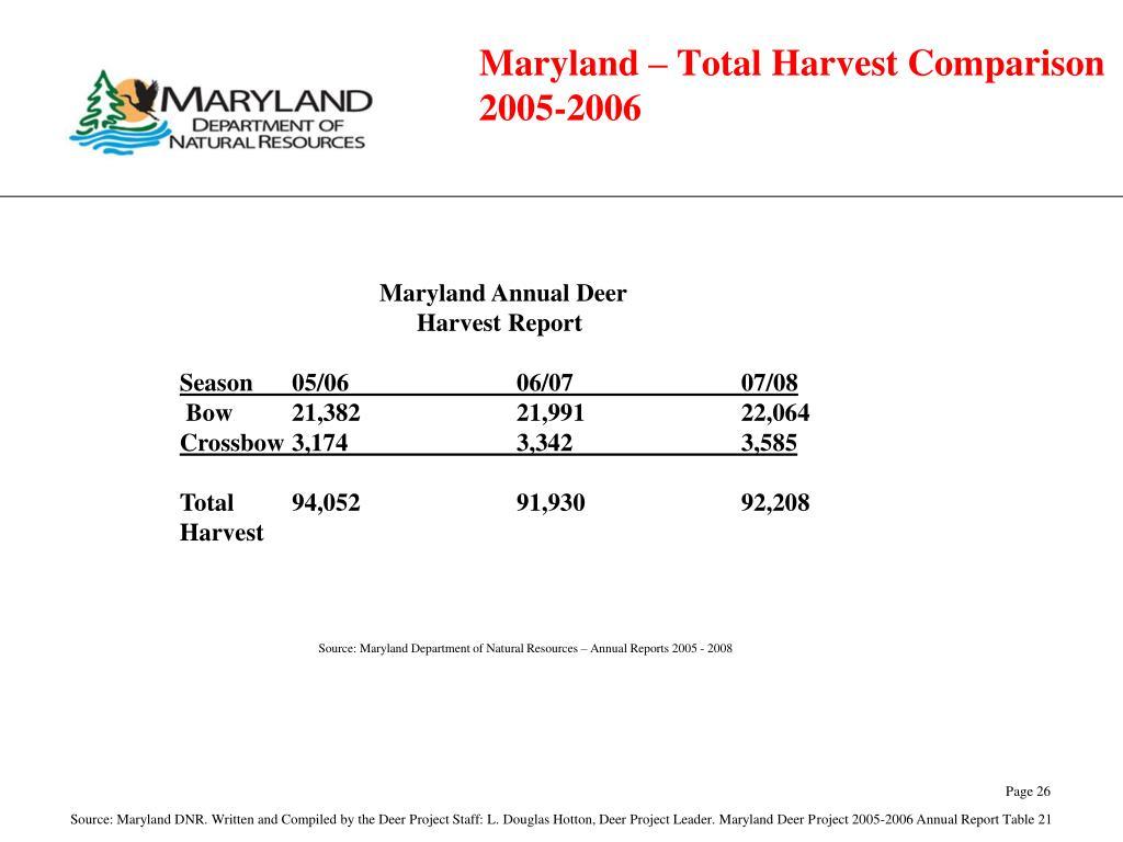 Maryland – Total Harvest Comparison