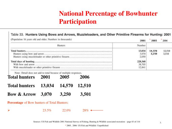 National percentage of bowhunter participation