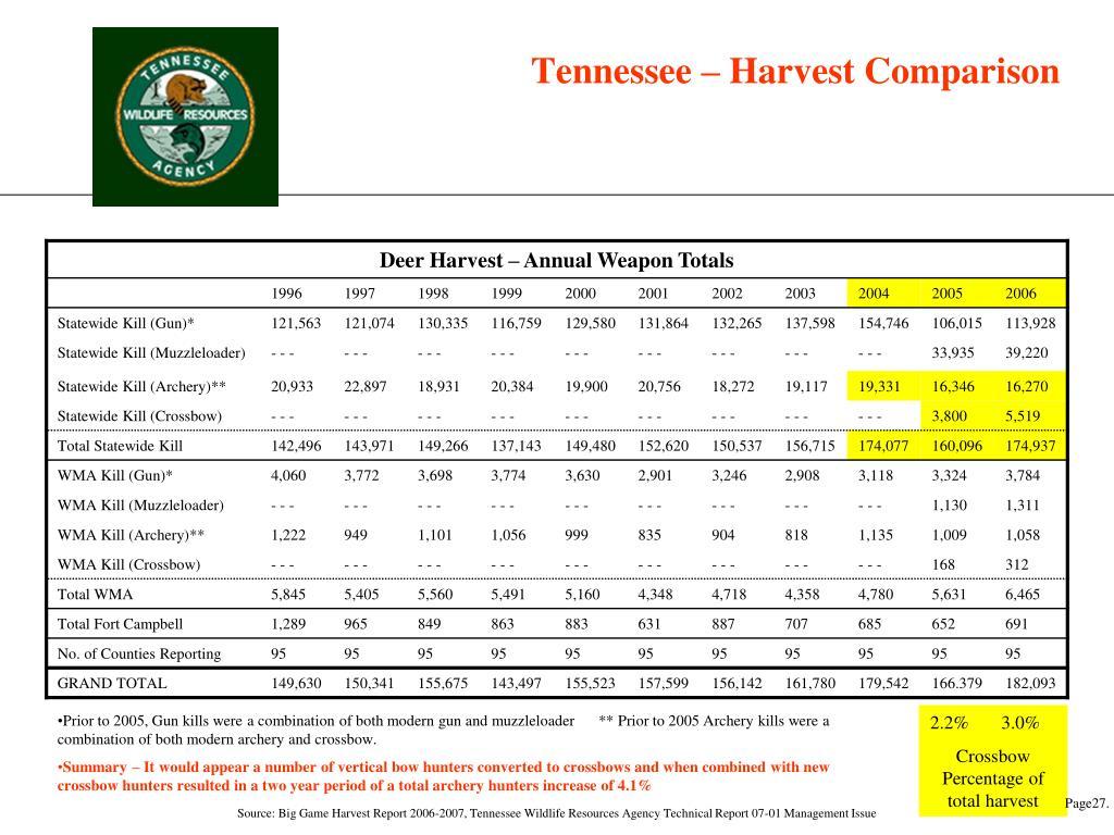 Tennessee – Harvest Comparison