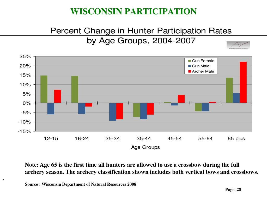WISCONSIN PARTICIPATION