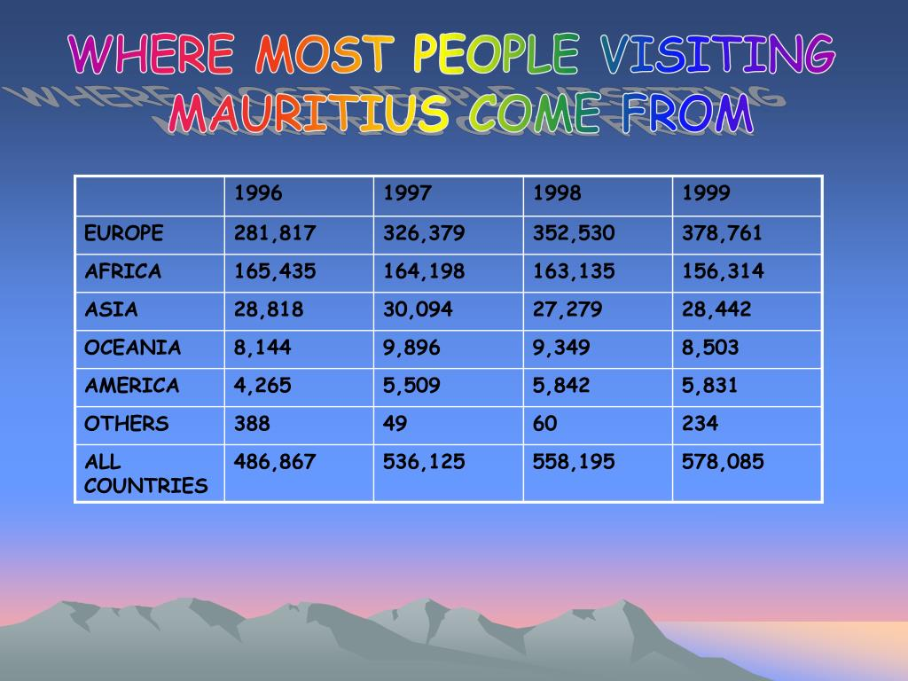 WHERE MOST PEOPLE VISITING