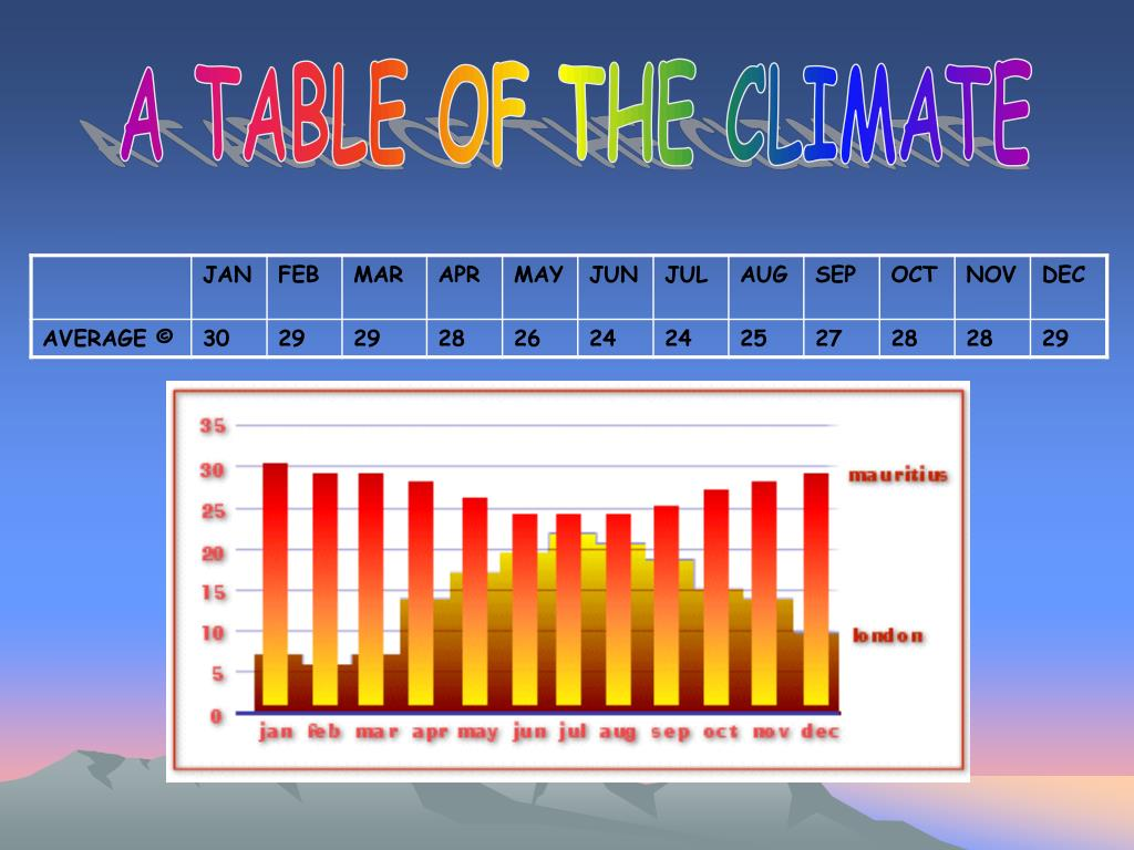 A TABLE OF THE CLIMATE