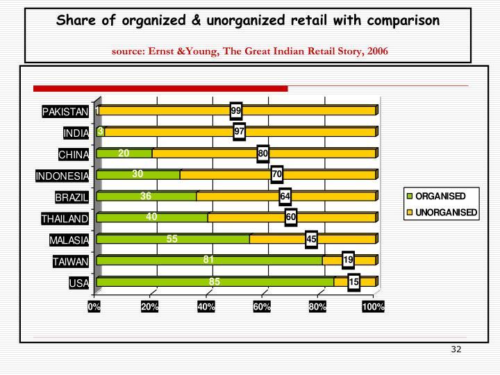 organised v s unorganised retail in indi
