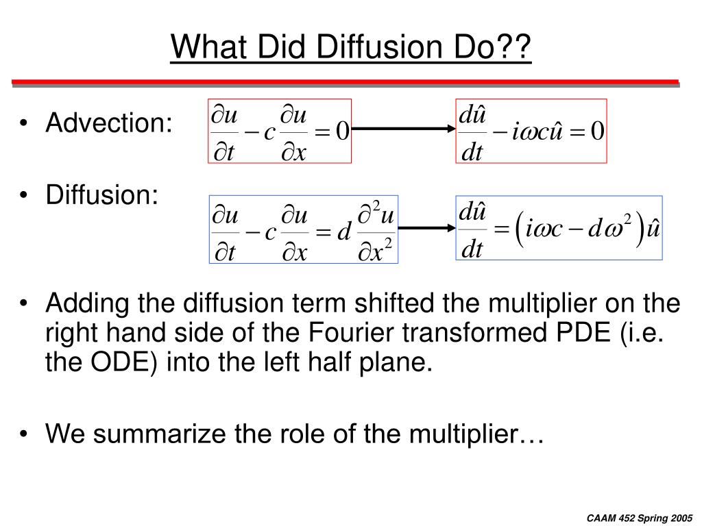 What Did Diffusion Do??