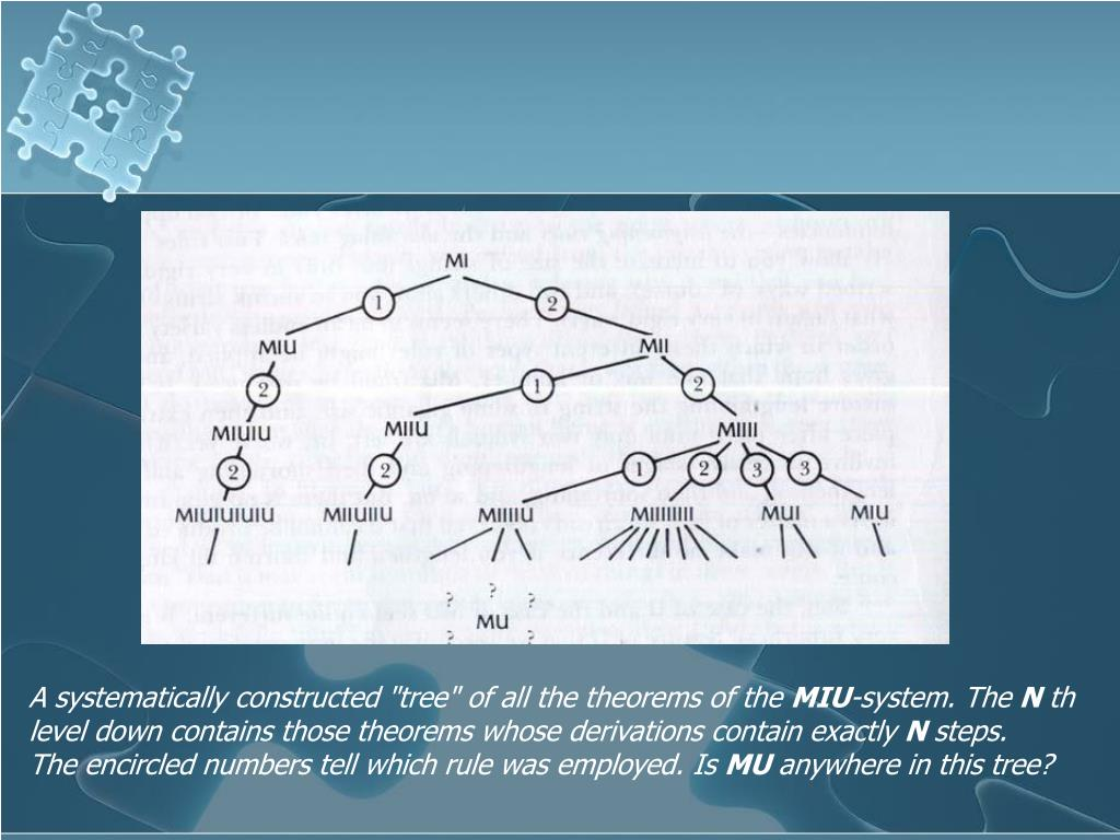 """A systematically constructed """"tree"""" of all the theorems of the"""