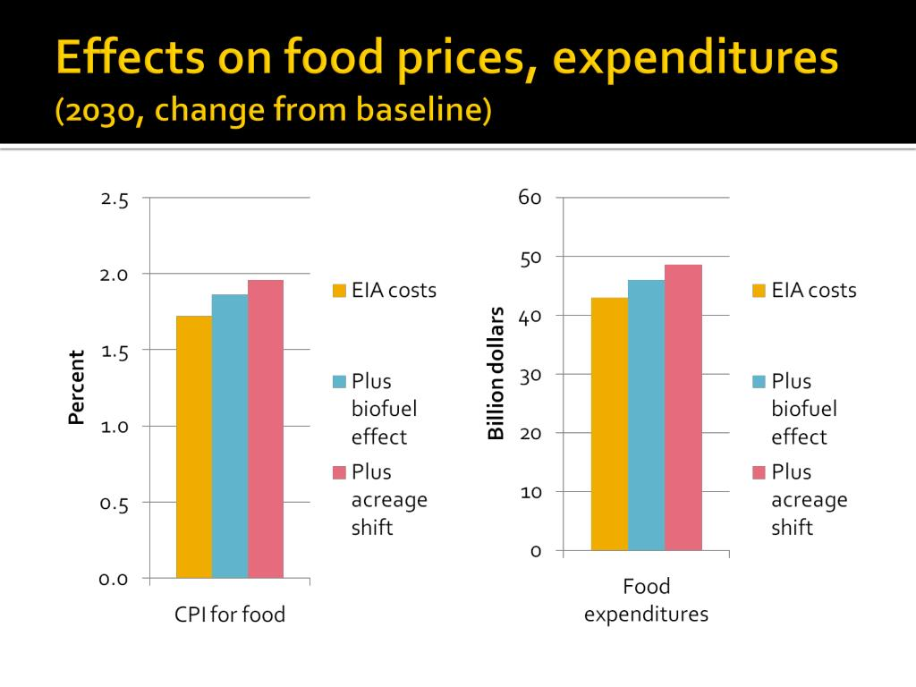 Effects on food prices, expenditures