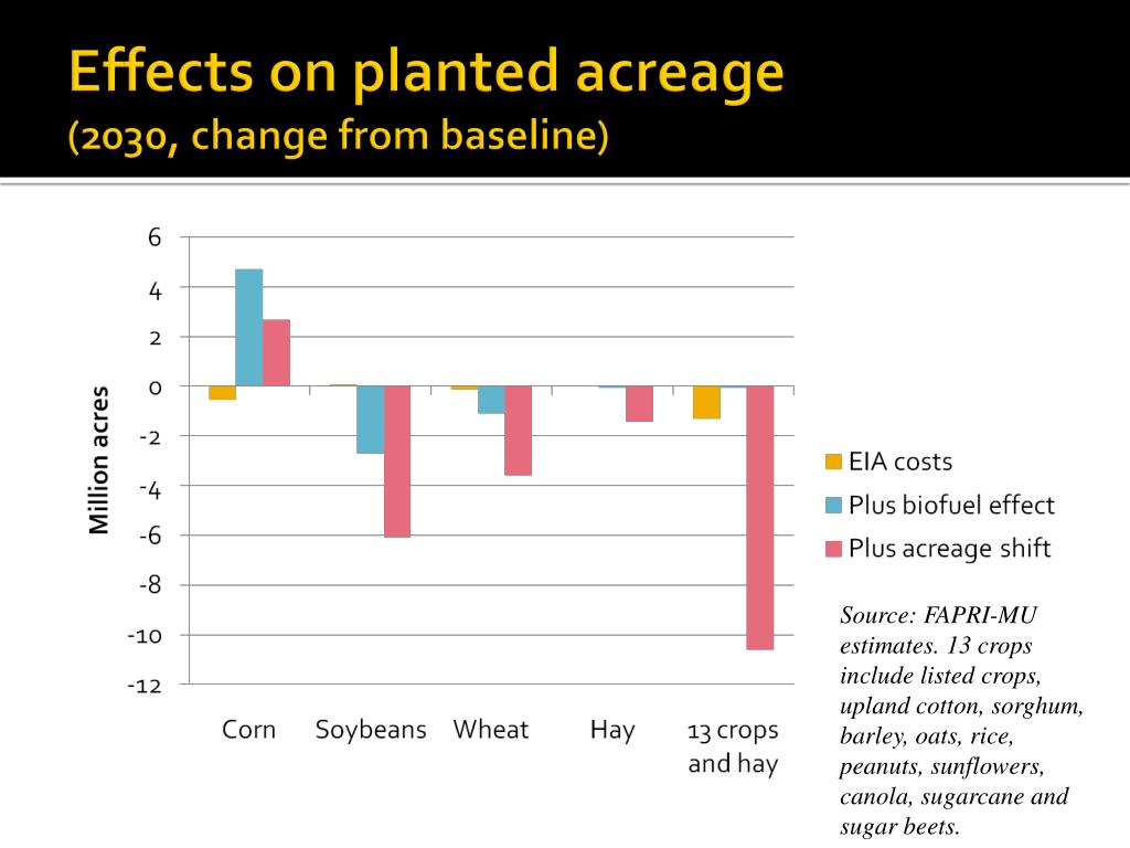 Effects on planted acreage
