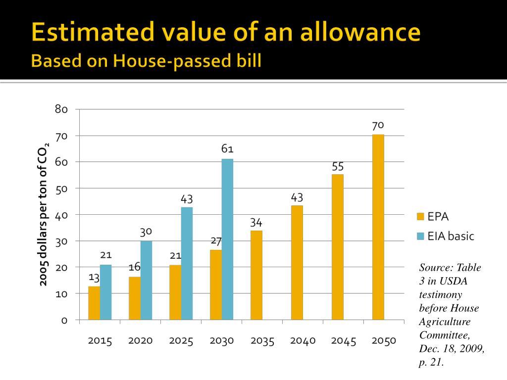 Estimated value of an allowance