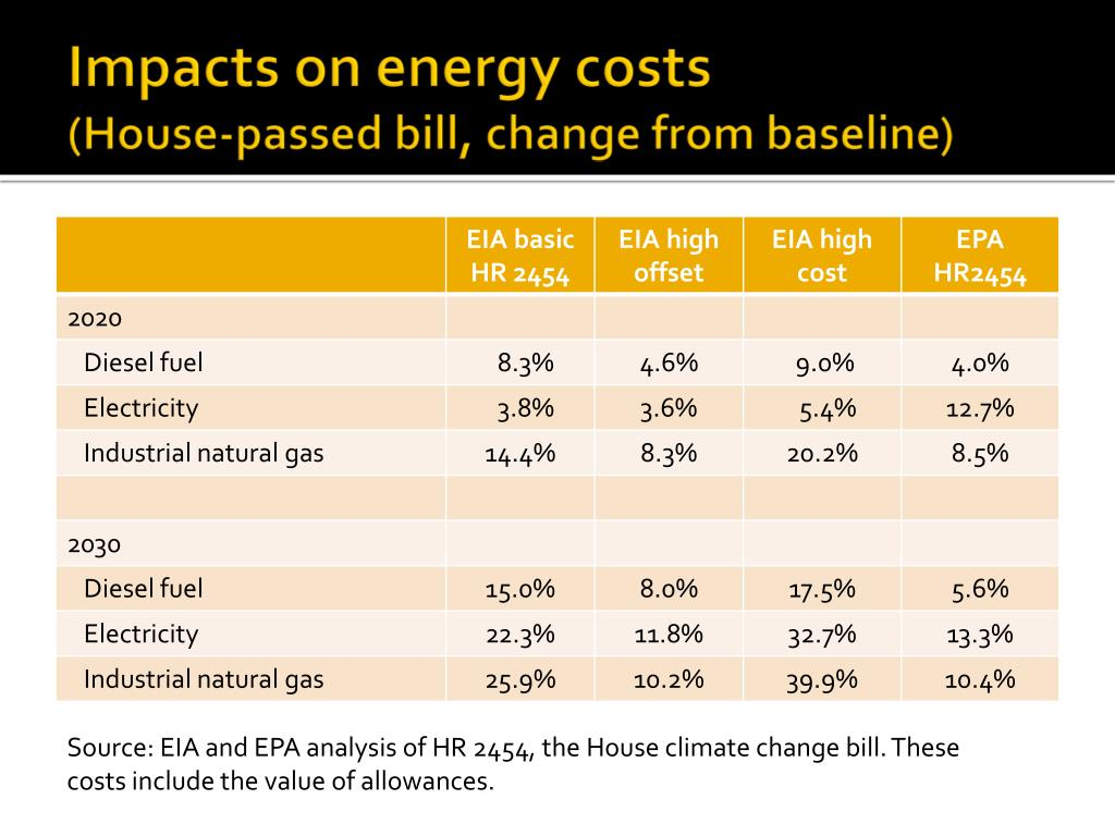 Impacts on energy costs