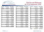 sub account balances as of 30 september 2006