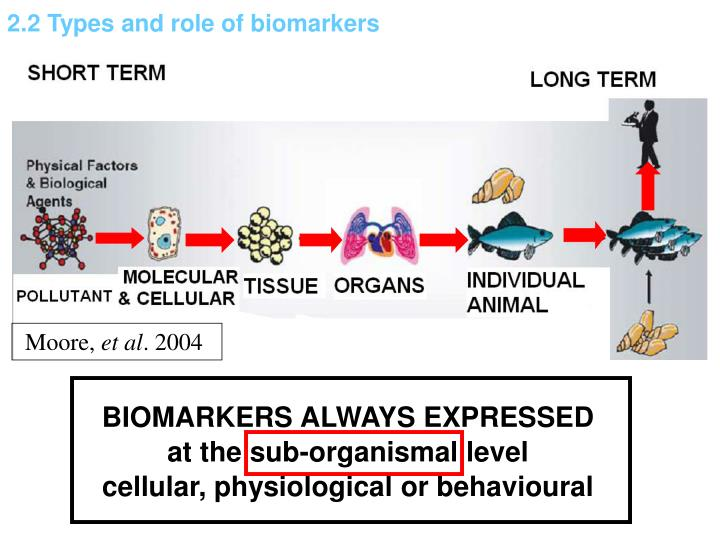 2.2 Types and role of biomarkers
