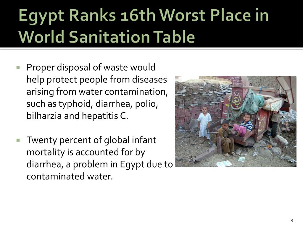 Egypt Ranks 16th Worst Place in World Sanitation Table