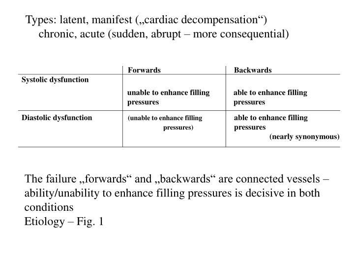 "Types: latent, manifest (""cardiac decompensation"")"
