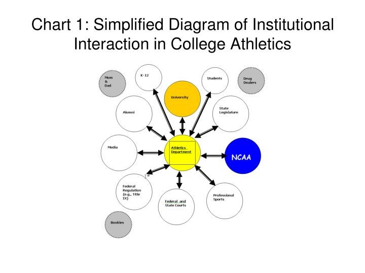 Chart 1 simplified diagram of institutional interaction in college athletics