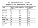 top ncaa football teams 1950 2005 ranked by number of appearances in ap top 8
