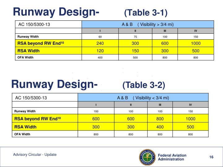 Runway Design-