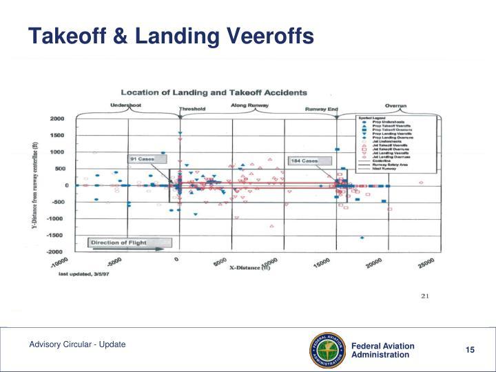 Takeoff & Landing Veeroffs