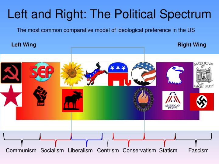 Left and Right: The Political Spectrum
