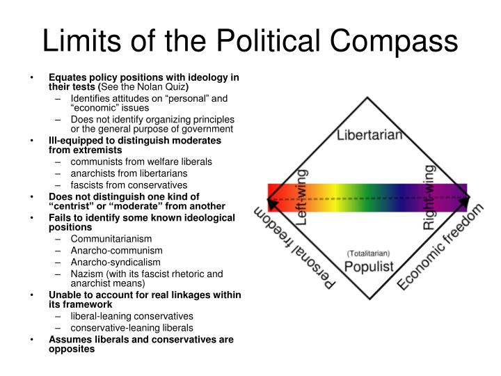 Limits of the Political Compass